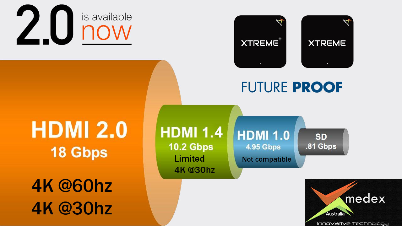 4k 2.0 hdmi android tv box australia