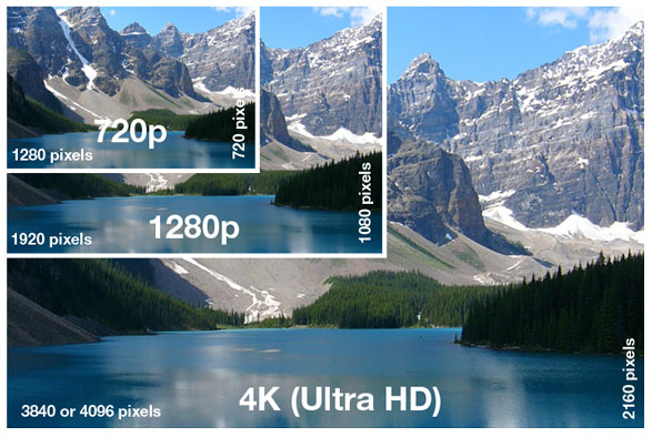 4k difference